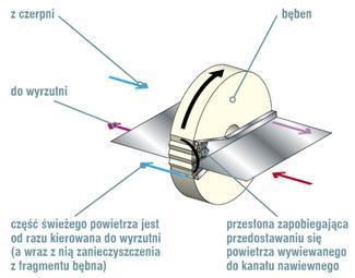 Wentylacja mechaniczna z rekuperatorem od podstaw