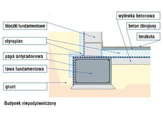 Sposoby ograniczenia steżenia radonu