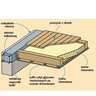 Strop drewniany: konstrukcja stropu belkowego